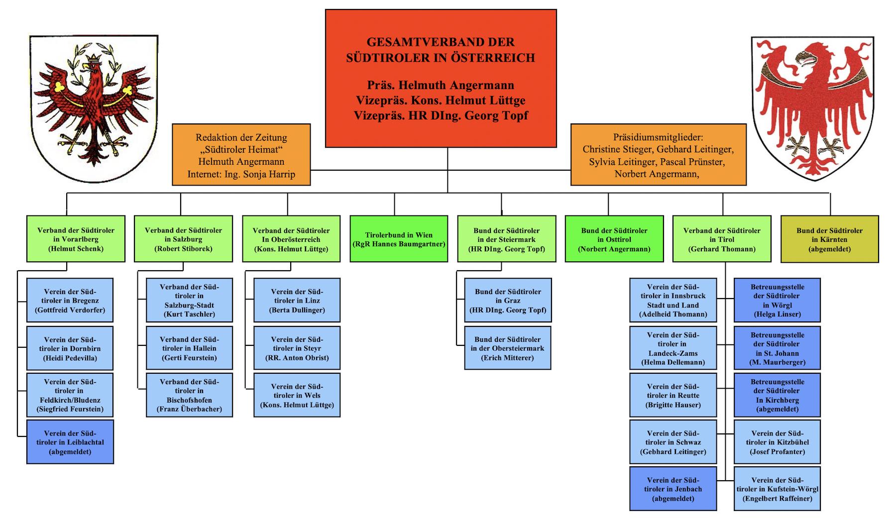 gvs-organigramm-februar-2020